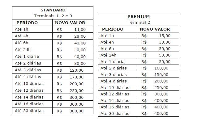 tabela de preços estacionamento aeroporto de guarulhos